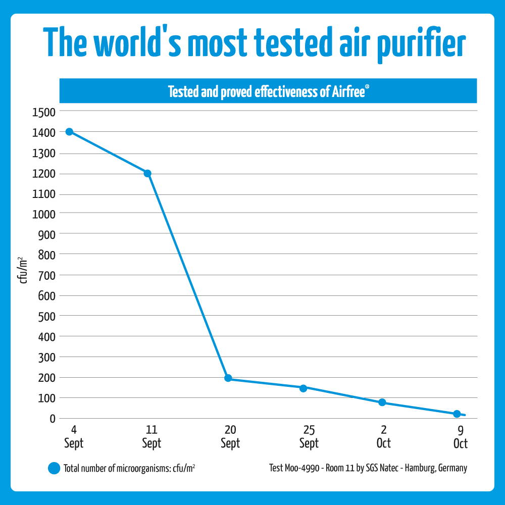 airfree is the most tested air purifier in the world