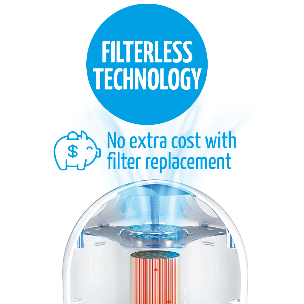 with airfree filterless technology there are no maintenance costs