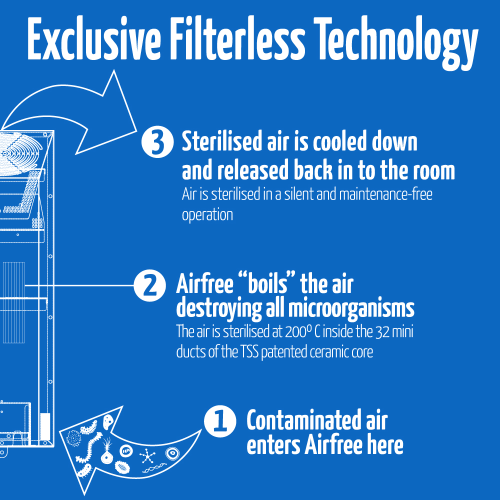 how airfree filterless tecnology works