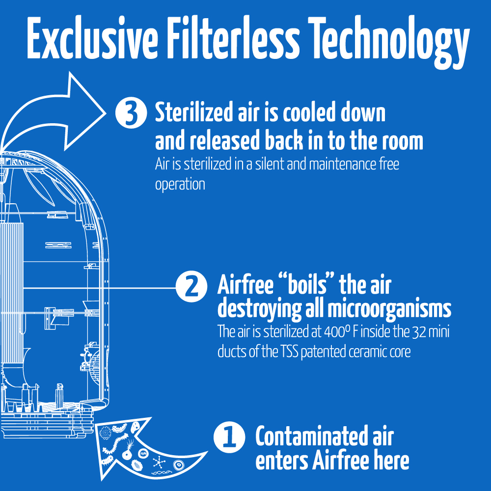 how airfree filterless technology works